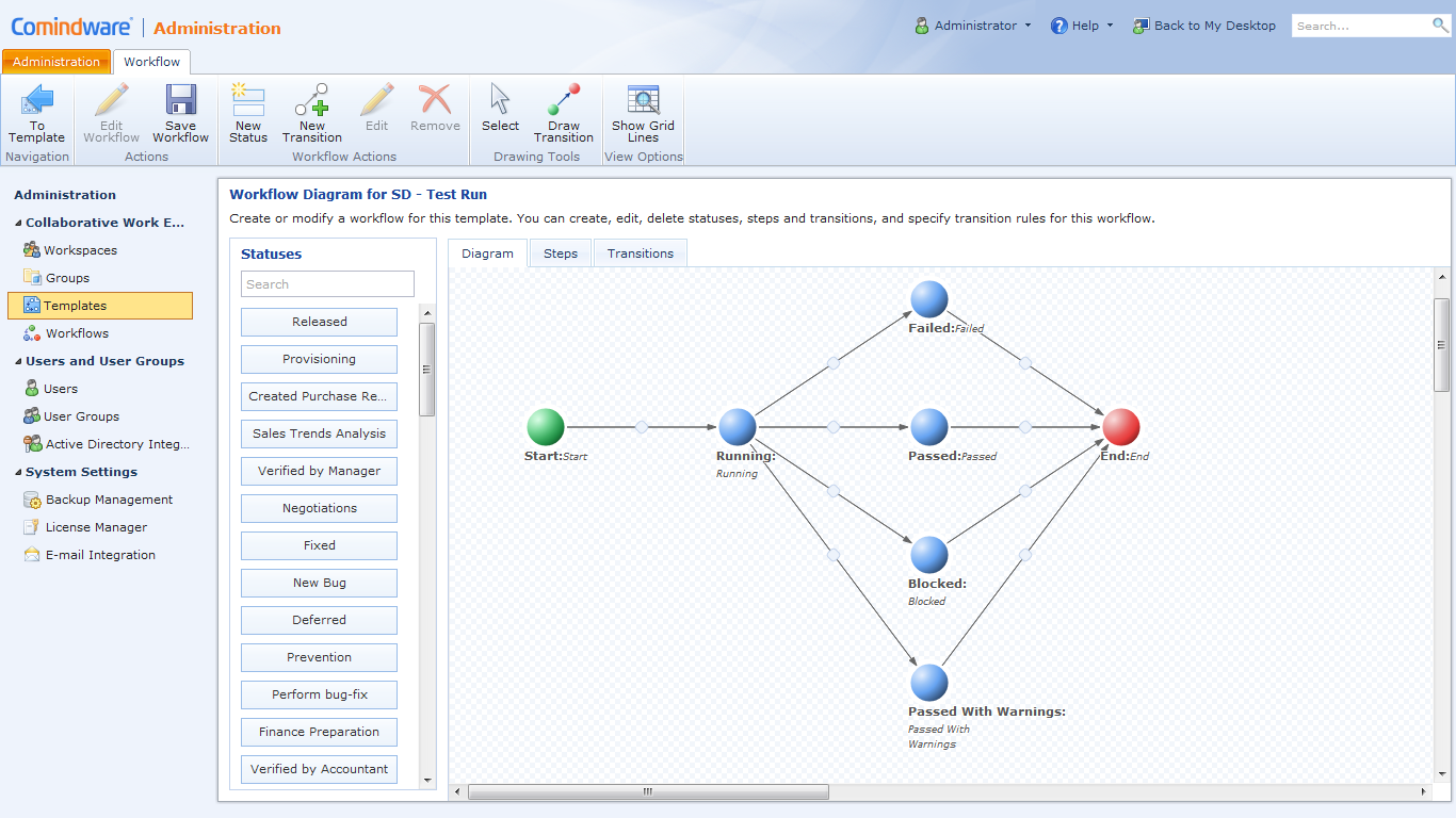 Comindware – Effective Automation & Project Management tool for SDLC methodologies