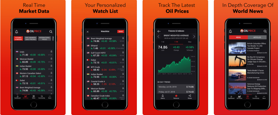 Oil Price: Energy News – Get Regular Updates of Oil Prices and Energy News instantly